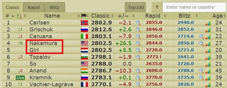 Echecs : le classement Elo instantané © Chess & Strategy