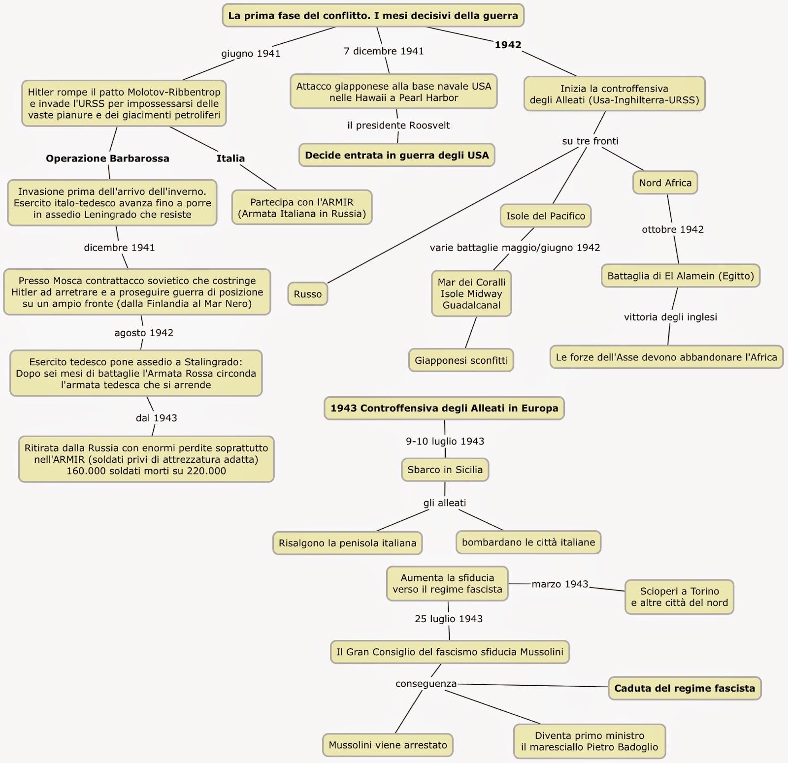 schema seconda guerra mondiale pdf