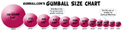 gumball size chart