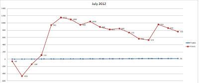 Статистика за Июль 2012 в пунктах
