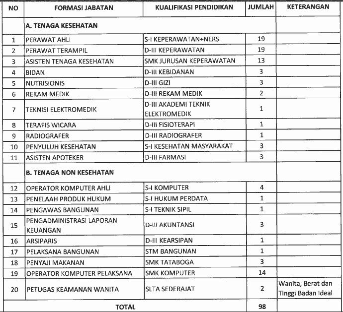 Penerimaan Pegawai PTT RSUD Ratu Zalecha Martapura
