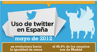 siete tips para usar twitter.