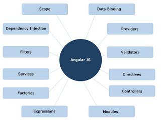 Ui designer developer angularjs concepts diagram angularjs concepts diagram ccuart Images