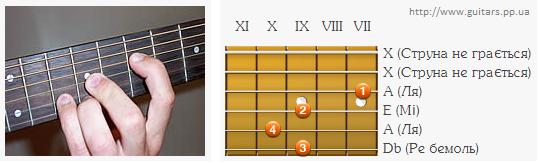 Аплікатура  акорду A на 7 ладу