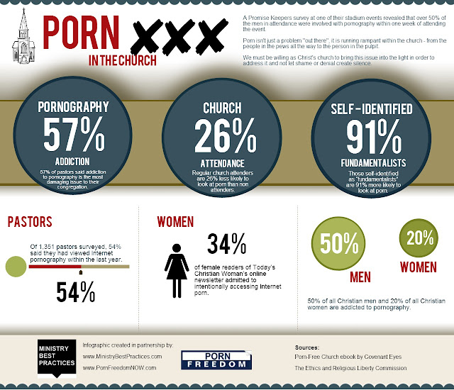 Porn In The Church - Infographic ~ Ministry Best Practices