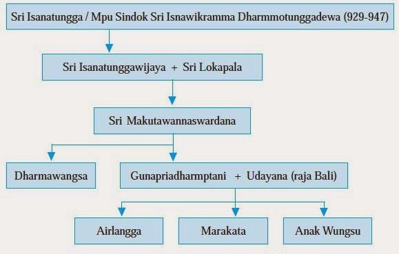 http://www.materisma.com/2014/03/sejarah-kerajaan-medang-mataram-mataram.html