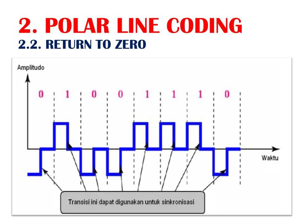 Komunitas software unipolar polar dan bipolar line coding dalam slide sinyal harus kembali zero untuk separuh sinyal berdasarkan interval dari setiap bit ccuart Choice Image