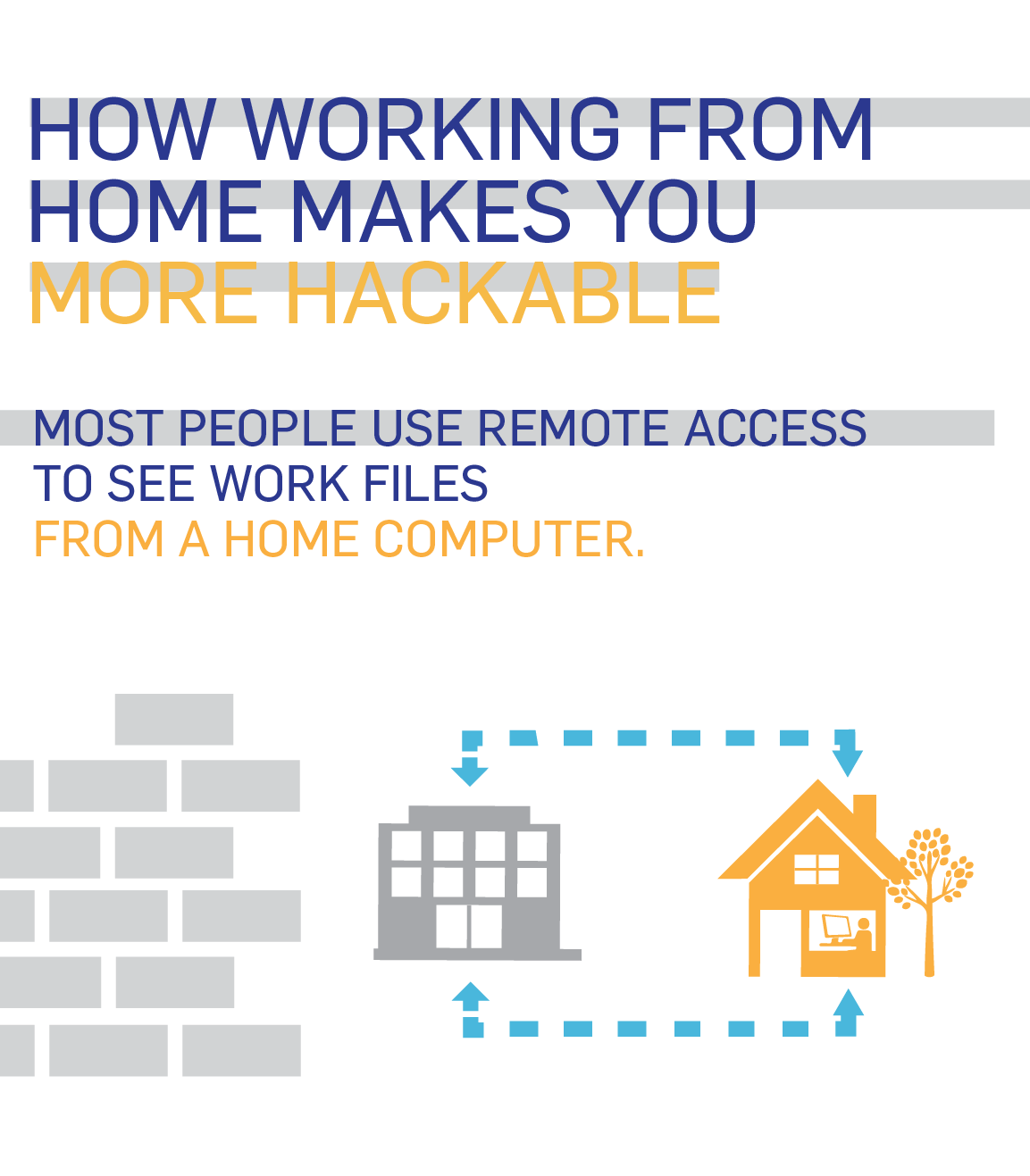 how to get remote access to a computer