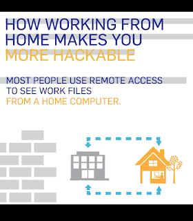 remote computer access, remote access