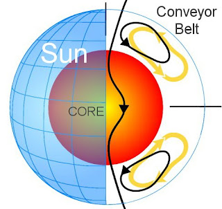 sun's great conveyor belt