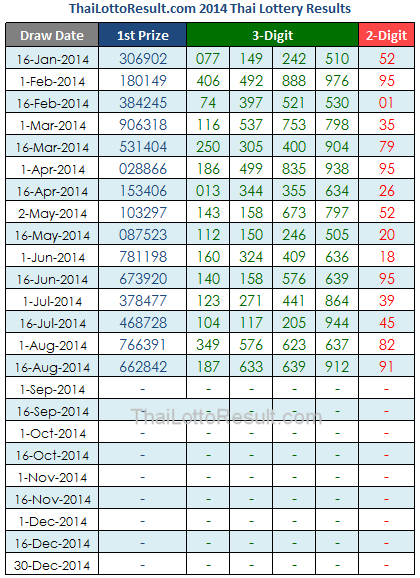 2013 Thailand Lottery Results Chart