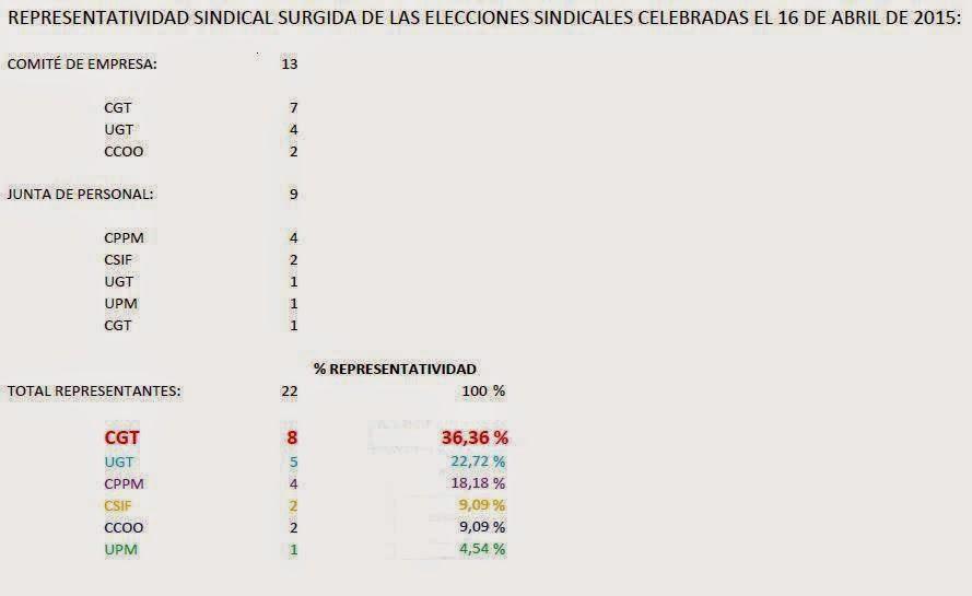 REPRESENTATIVIDAD SINDICAL EN EL AYTO. DE COLLADO VILLALBA (%)
