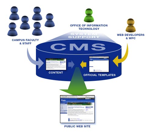 website content management system