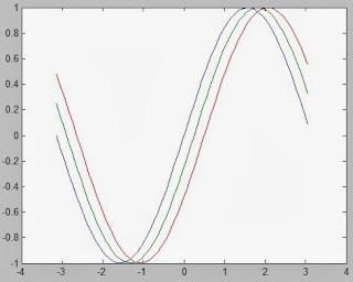 Membat Kurva (plot) di Matlab 2