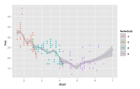 ggplot2绘图入门系列之一:导论
