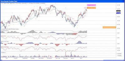 Stock Chart Molson Coors