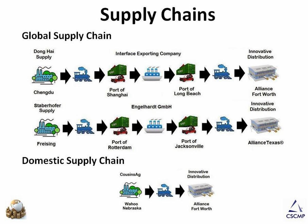 supply chain management at world co ltd
