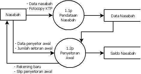 Dfd dalam industri perbankan diagram rinci a diagram level 1 proses 1 penyimpanan uang ccuart Image collections