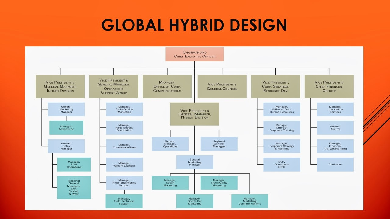 International business jtp293 global hybrid design for Global design company
