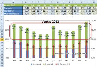 VBA: Modificar etiquetas de datos en un gráfico de Excel.