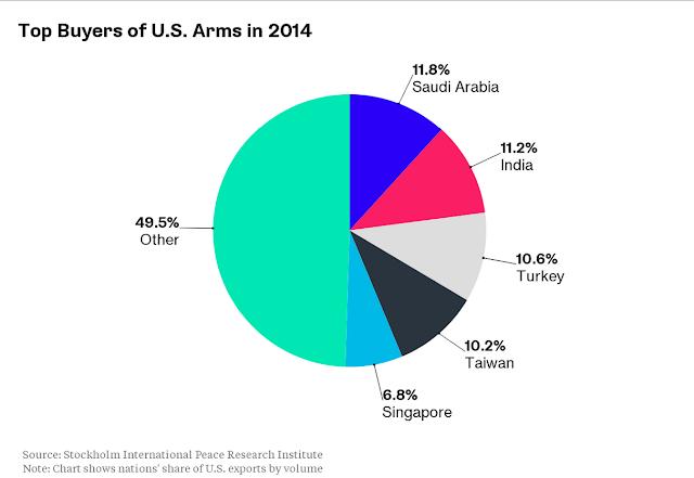 Top Buyers of U.S. Arms in 2014