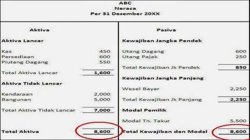contoh laporan laba rugi untuk wajib pajak orang pribadi