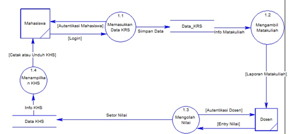 Data flow diagram indries site keterangan diagram dfd level 1 ccuart Image collections