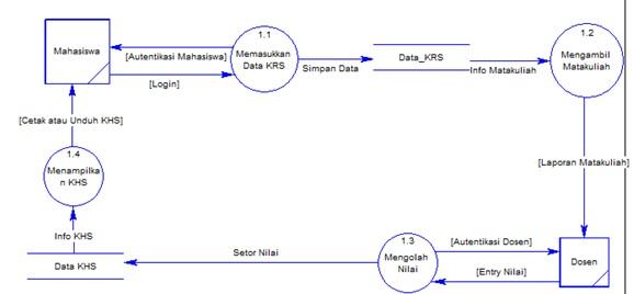 Data flow diagram indries site keterangan diagram dfd level 1 ccuart Gallery
