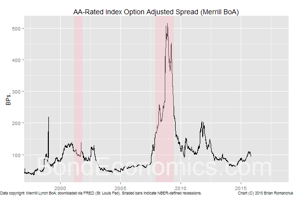 Chart: AA-Rated Index OAS