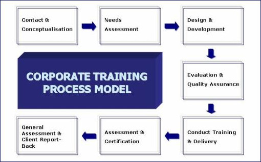 the need of corporate training today Training surveys can help assess trainee progress and satisfaction make sure your trainees are getting what they need with our templates today.