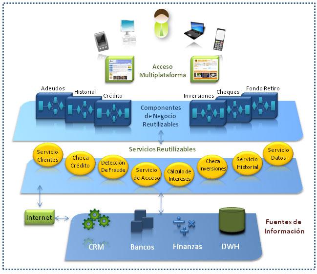Ingenier a de software arquitectura orientada a servicios for Arquitectura orientada a servicios