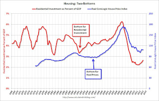 Residential Investment and House prices