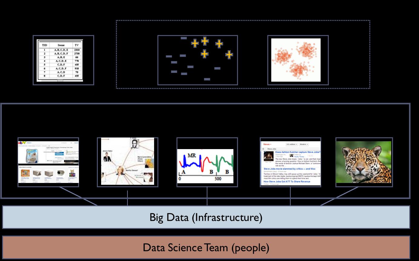 machine learning vs artificial intelligence vs data mining