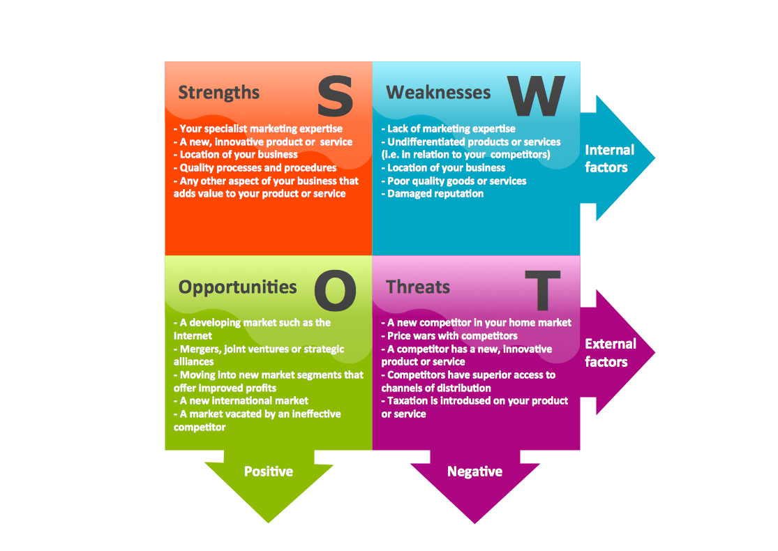 swot analysis of petco Using our free seo keyword suggest keyword analyzer you can run the keyword analysis swot worksheet in detail in this section you can find synonyms for the word swot worksheet, similar queries, as well as a gallery of images showing the full picture of possible uses for this word (expressions.