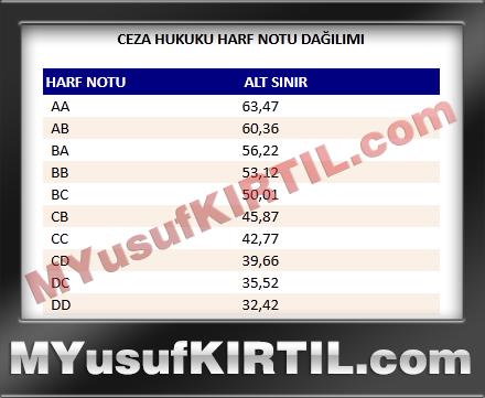 Anadolu Üniversitesi Açıköğretim Fakültesi Ceza Hukuku Dersi Harf Notu Dağılımı ( 2015 yılı )