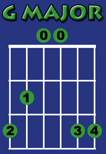 G Chord Guitar Finger Position Found My Passion - Gui...