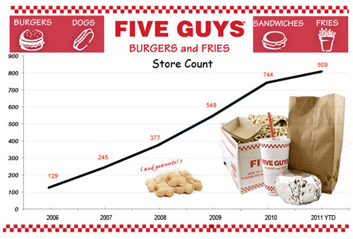 The untold truth of Five Guys