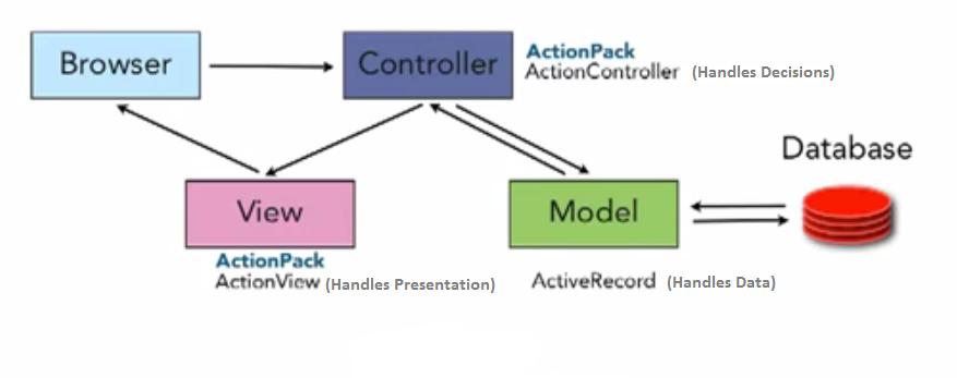 Asp net mvc model view controller web application for Architecture mvc