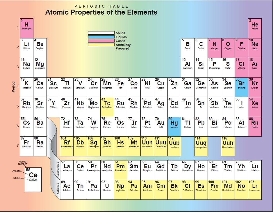 Astronomy at hatc periodic table of the elements for 10 elements of the periodic table