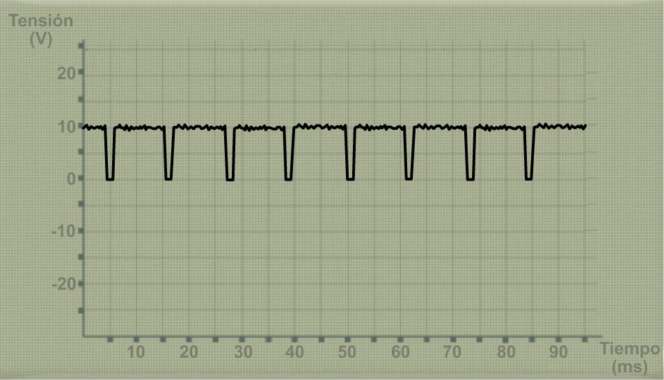 Oscilograma motor regulador mariposa turbulencias colector admisión