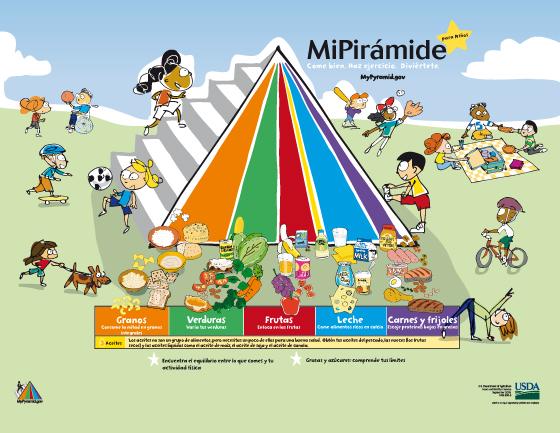 Piramide nutricional nueva related keywords piramide - Piramide alimentaria para ninos ...