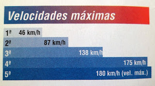 velocidad maxima chevrolet corsa gls 1.8