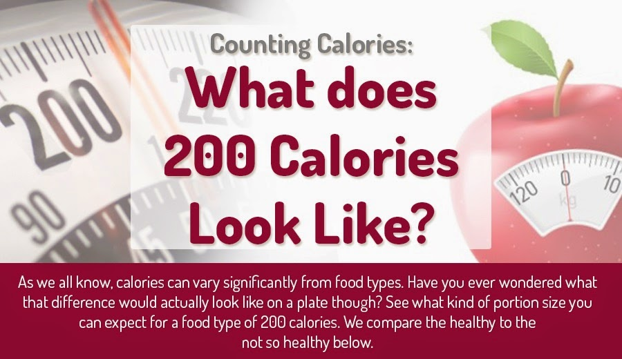 What 200 Calories Look Like and Why You Should Care