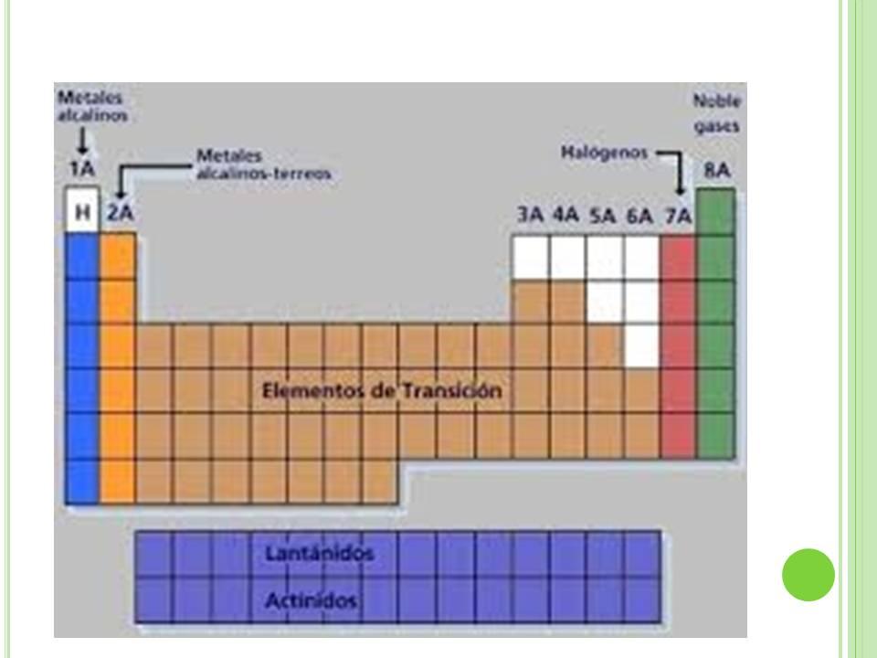 Qumica para todos bloque 4 tabla peridica propiedades peridicas y su variacin en la tabla peridica urtaz Image collections