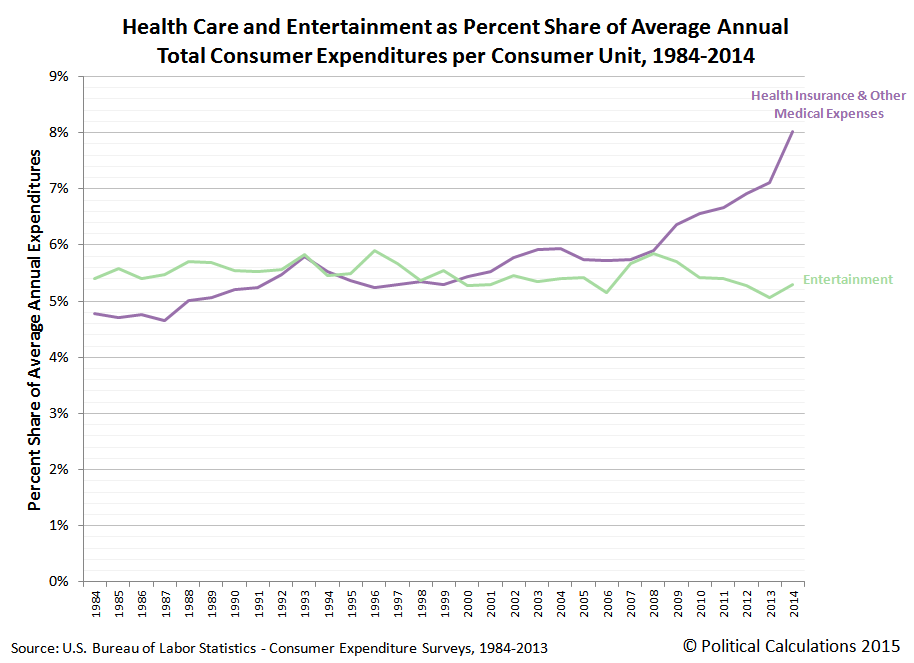 Health Care and Entertainment as Percentage of Average Annual Total Consumer Expenditures per Consumer Unit, 1984-2014