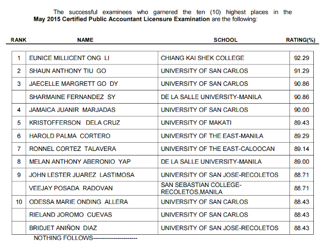 Chiang Kai Shek College grad tops May 2015 CPA board exam