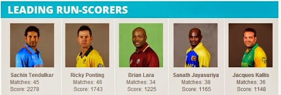 ICC-Cricket-World-Cup-Leading-Scorers-all-times-stats-record