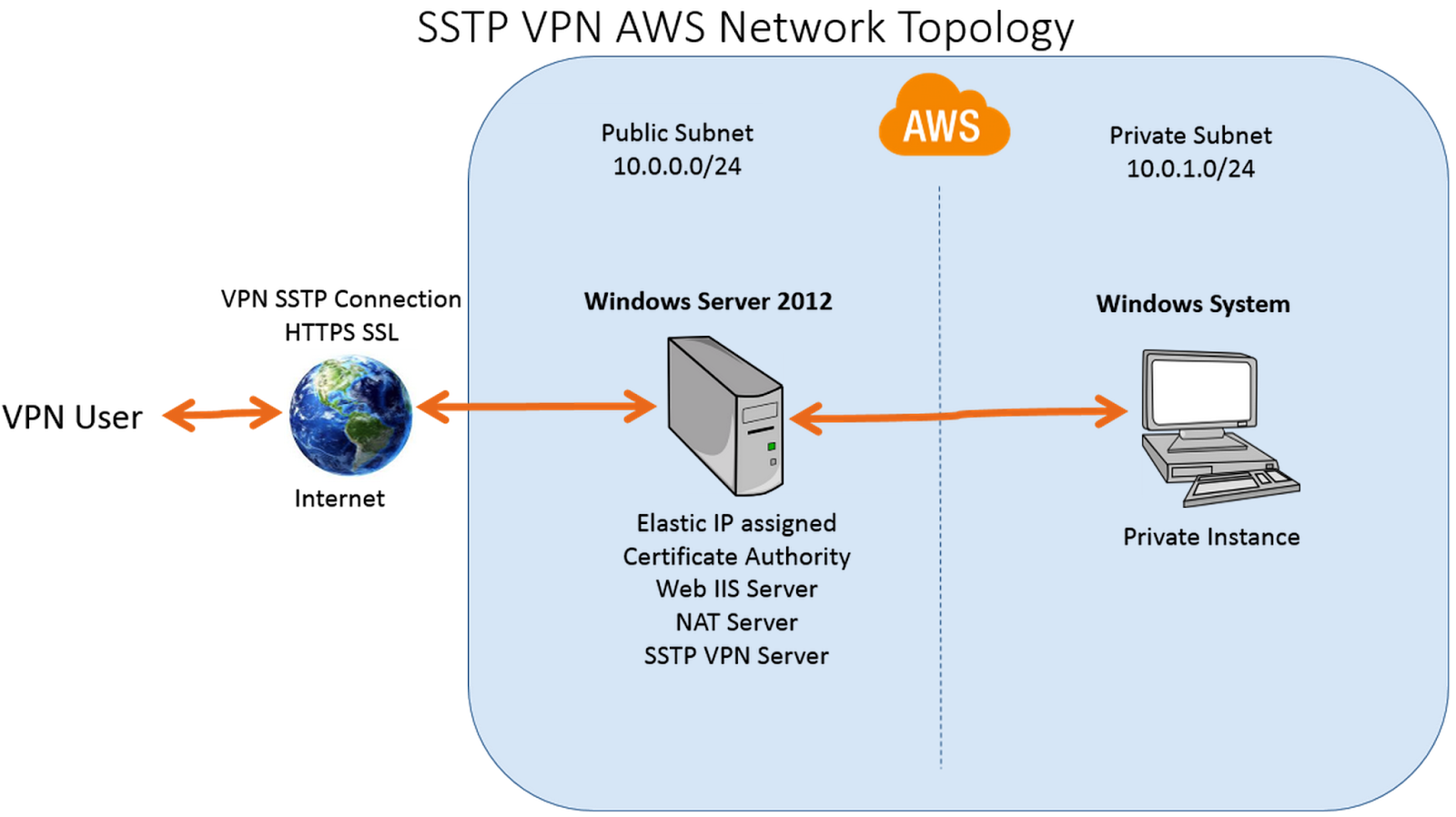 Dtechnotes Amazon Aws Cloud Private Network Behind Windows 2012