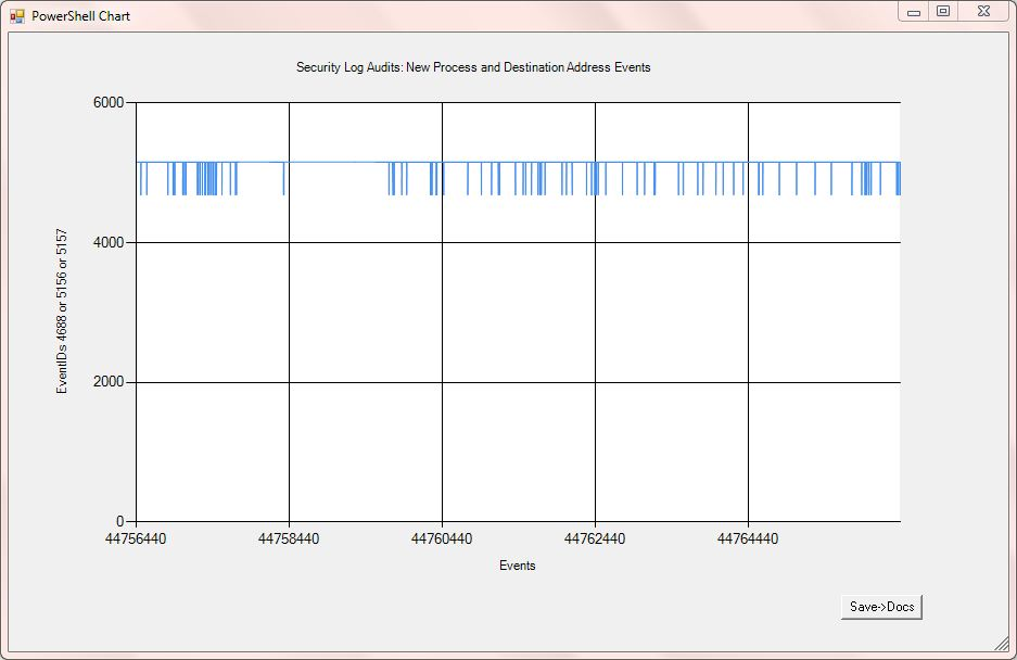 network security charting ordered hash data from the security event log