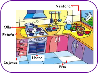 La nueva recnologia clase sobre las partes de la cocina - Cocina dibujo ...